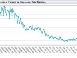 """""""¡Cómo hemos cambiado!"""" (o no): hitos del mercado hipotecario en la última década"""