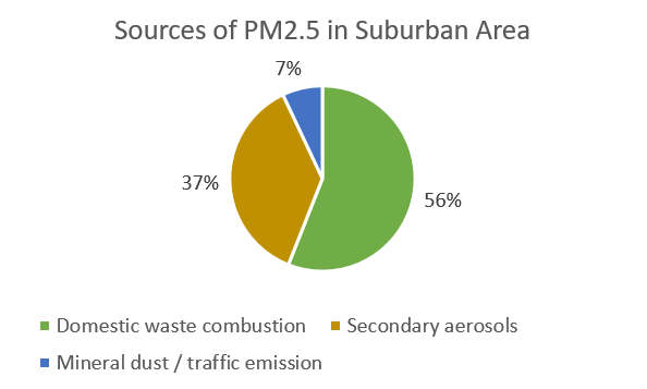 Sources of PM2.5 in Suburban Area
