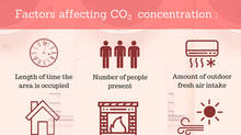 Something In The Air: Carbon Dioxide