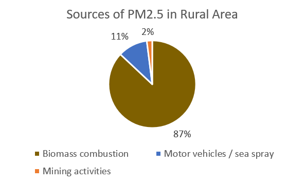 Sources of PM2.5 in Rural Area