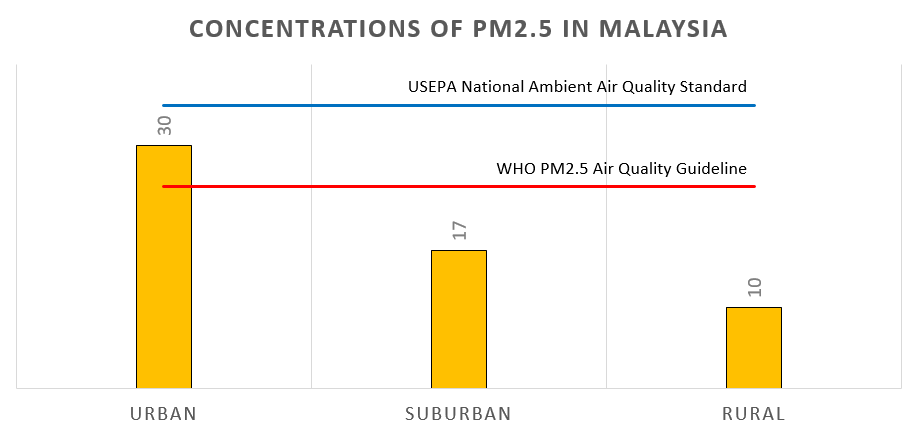 Concentrations of PM2.5 in Malaysia