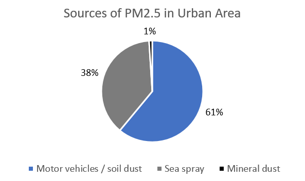 Sources of PM2.5 in Urban Area