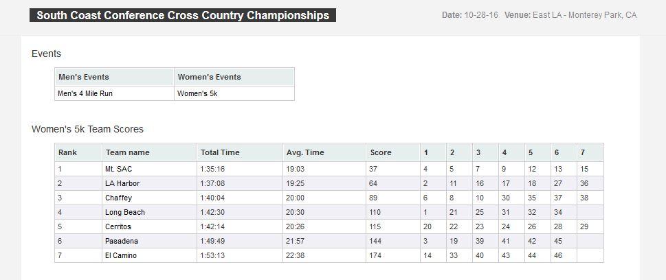 SCC Team Results