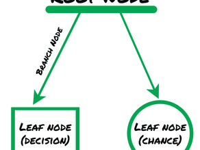 How To Simplify Decision Making