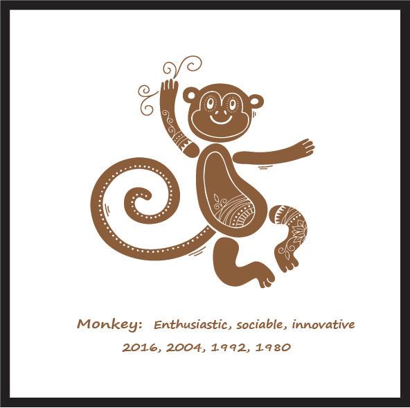 chinese calendar Monkey