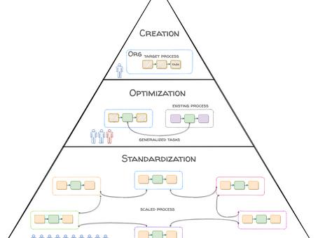 The Telework Process Framework
