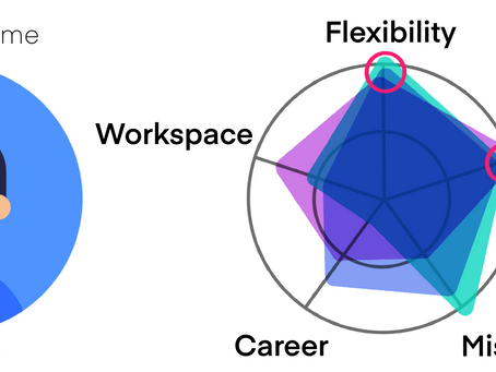Aligning Employee and Employer for Telework