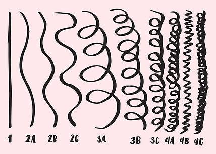 texture chart