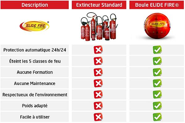 Extincteurs contre boule anti-feu ElideFire®