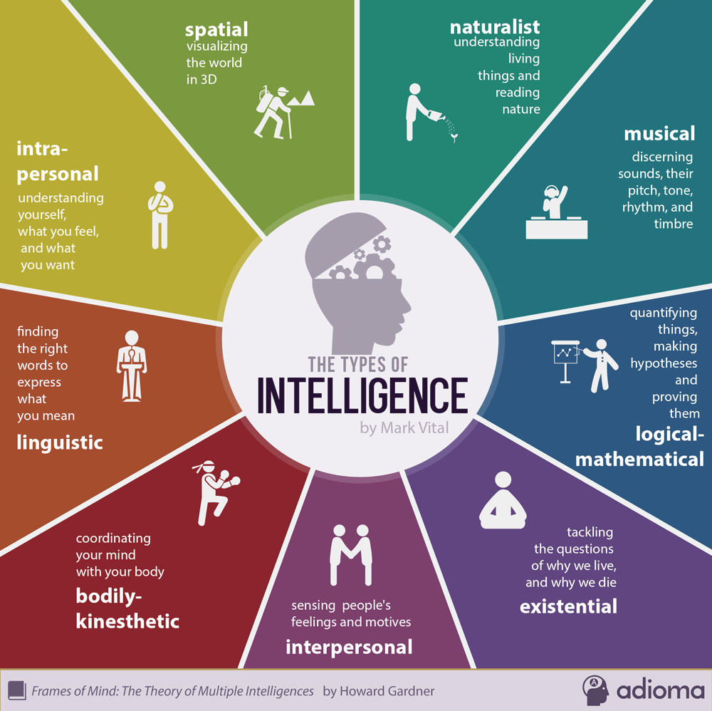 Nine types of intelligence used in escape rooms for team building