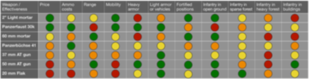 Paintball heavy weapons chart comparison
