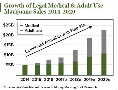 Graph of Legal Medical & Adult Use Of Marijuana