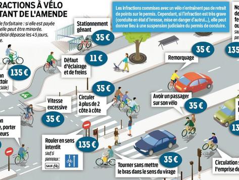Que risque-t-on en cas d'infraction à vélo ?