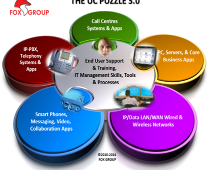 Clash of the Titans – Control of the Desktop is the Real UC Challenge