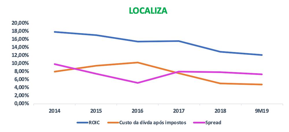 Gráfico do ROIC vs Custo da Dívida da empresa LOCALIZA