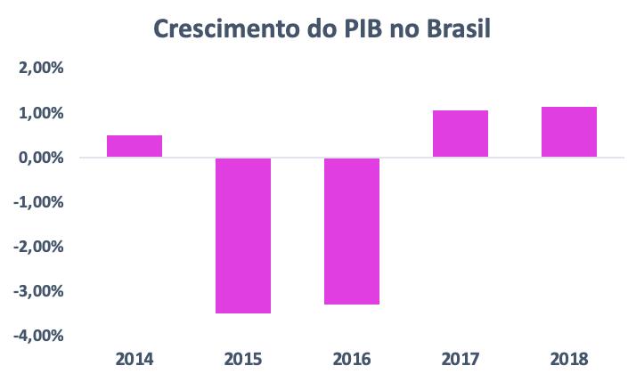 Gráfico sobre o crescimento do PIB para compararmos com o crescimento do Setor de Aluguel de Carros no Brasil.