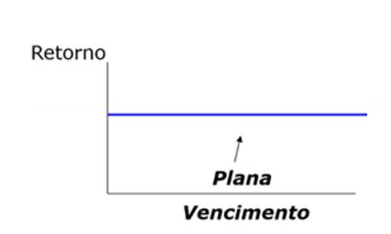 Gráfico curva de juros plana.