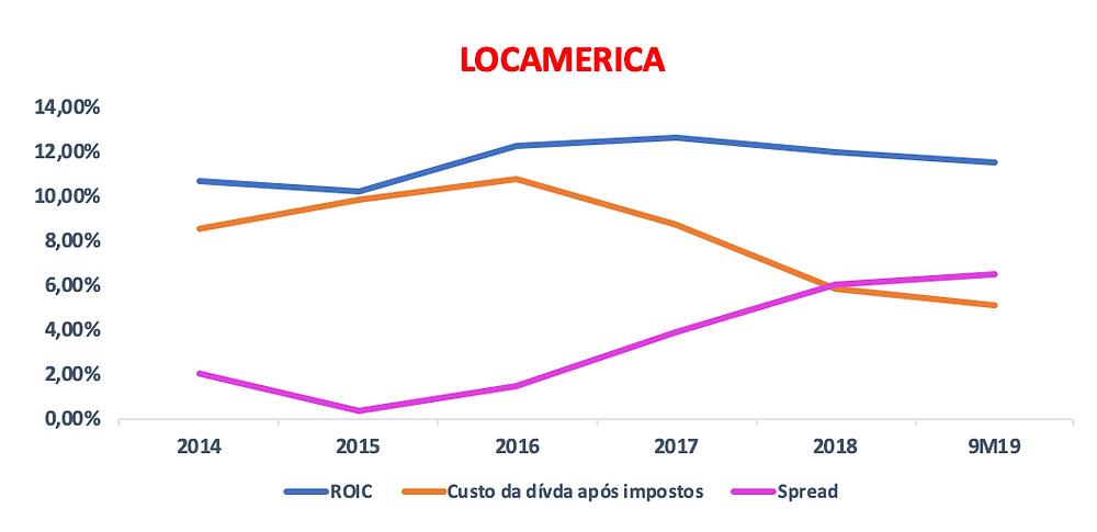Gráfico do ROIC vs Custo da Dívida da empresa LOCAMERICA/UNIDAS