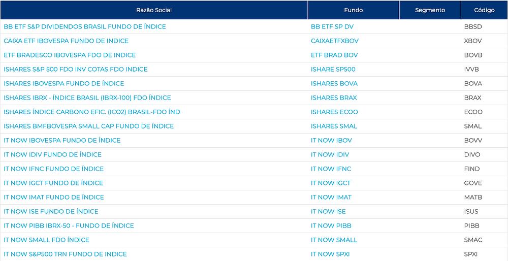 Todos os ETF`s negociados na Bolsa de Valores Brasileira, a B3