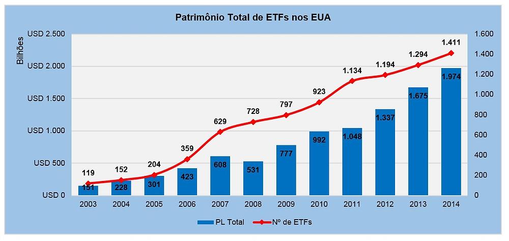 Gráfico da evolução do número de ETFS sendo negociados nos Estados Unidos.