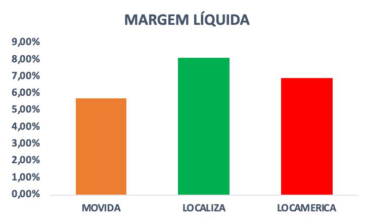 Gráfico do indicador Margem Líquida das empresas do setor de aluguel de carros no Brasil