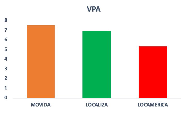Gráfico do indicador Valor Patrimonial por ação das empresas do setor de aluguel de carros no Brasil