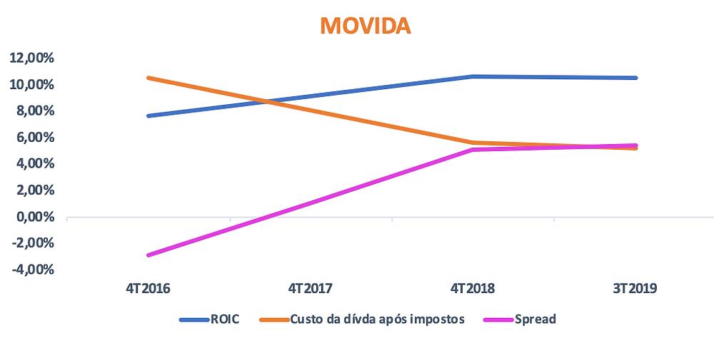 Gráfico do ROIC vs Custo da Dívida da empresa MOVIDA