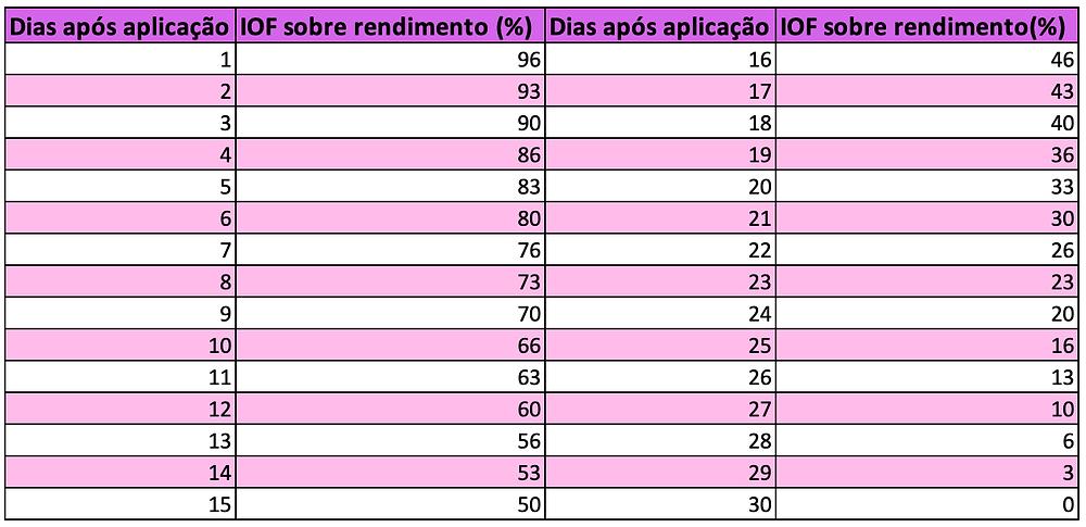 Tabela de IOF nos investimentos em CDB
