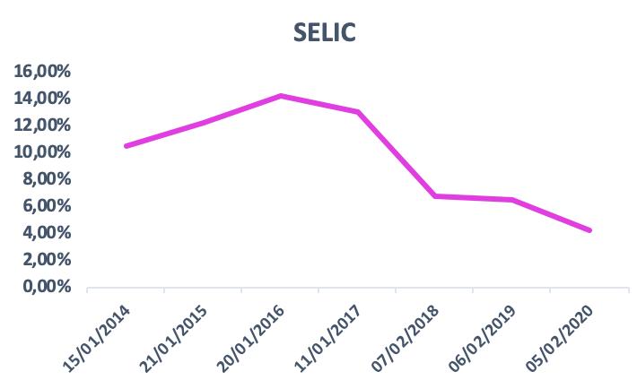 Gráfico da evolução da taxa de juros básica da economia (Selic). O objetivo é compreender o impacto dos juros no setor de aluguel de carros no Brasil.
