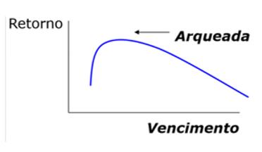 Gráfico curva de juros arqueada.
