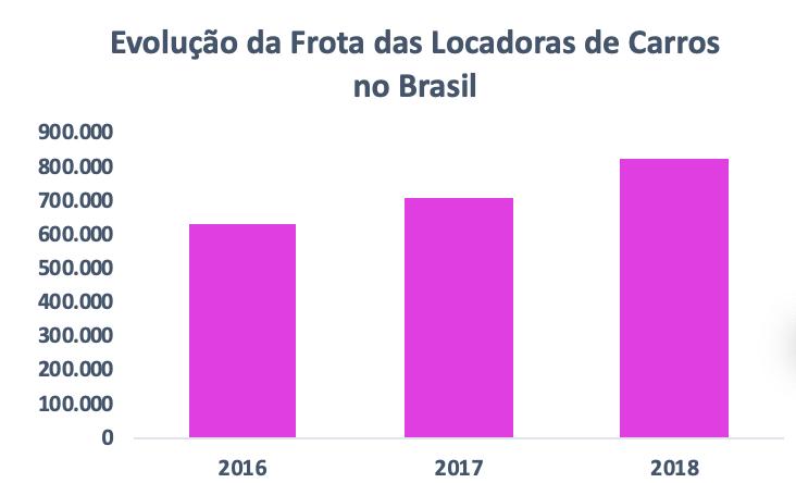 Gráfico de Evolução da Frota das Locadora de Carros no Brasil. O intuito é compreender o setor de aluguel de carros no Brasil.
