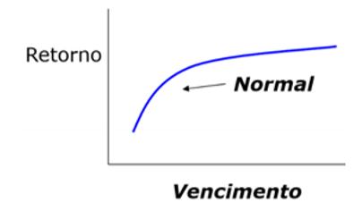 Gráfico curva de juros normal.
