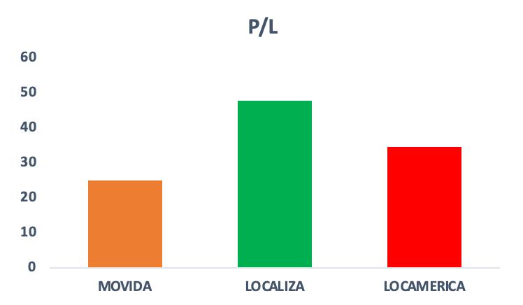 Gráfico do indicador Preço/Lucro das empresas do setor de aluguel de carros no Brasil