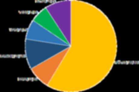 Gráfico 113ª Ação Voluntária EcoFaxina