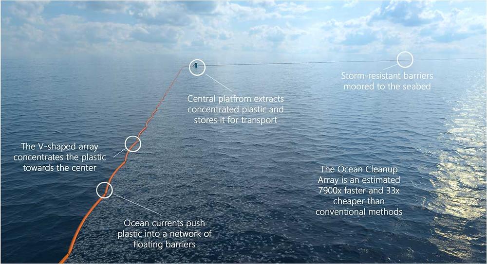 Ilustração mostra como se dará a limpeza no Giro do Pacífico Norte. Crédito: Ocean Cleanup Project
