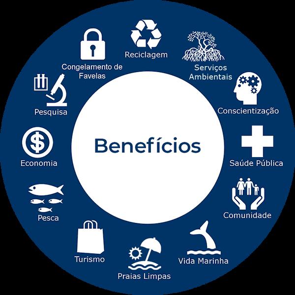 diagrama_sacr_o_projeto_instituto_ecofax