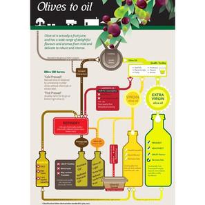 能高溫煮的橄欖油,存在嗎?