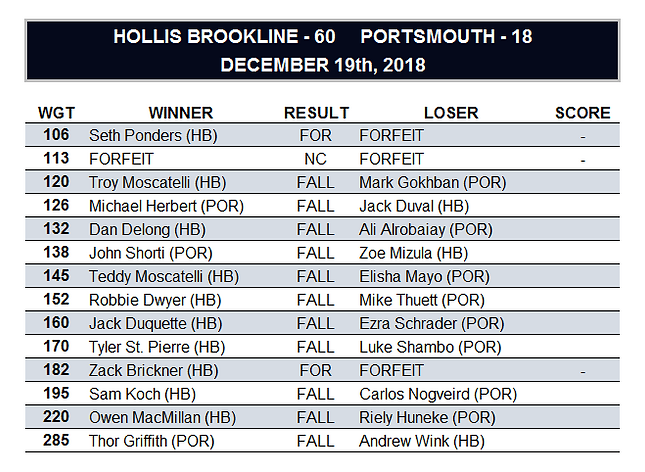 Portsmouth 12-19.png