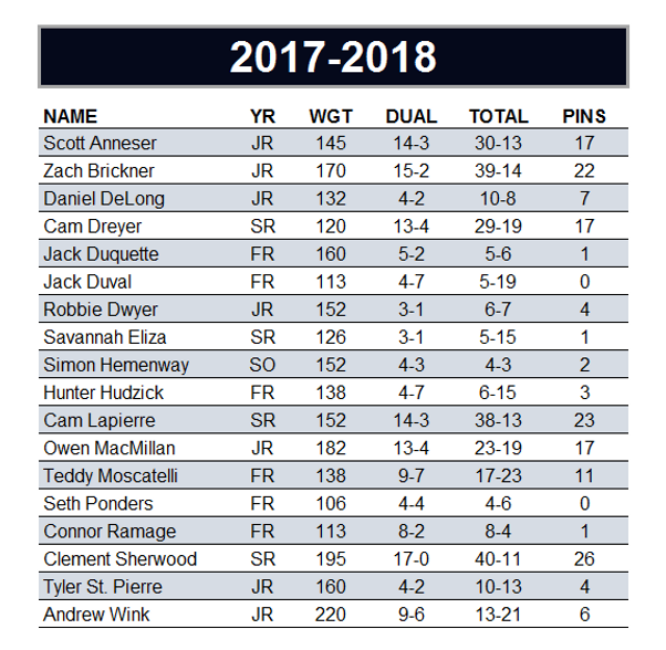 2017-2018 Individual Records.png