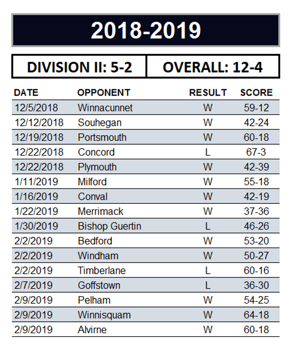 2018-2019 Dual Meet Records.png