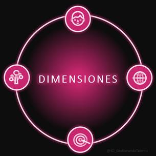 Cuatro Dimensiones del futuro
