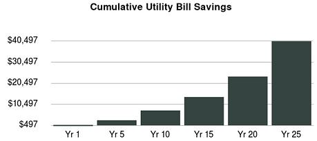 cumulative utility bill savings.PNG