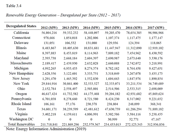 Renewable energy in regulated states 200