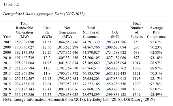 Deregulated states aggregate data 2007-2
