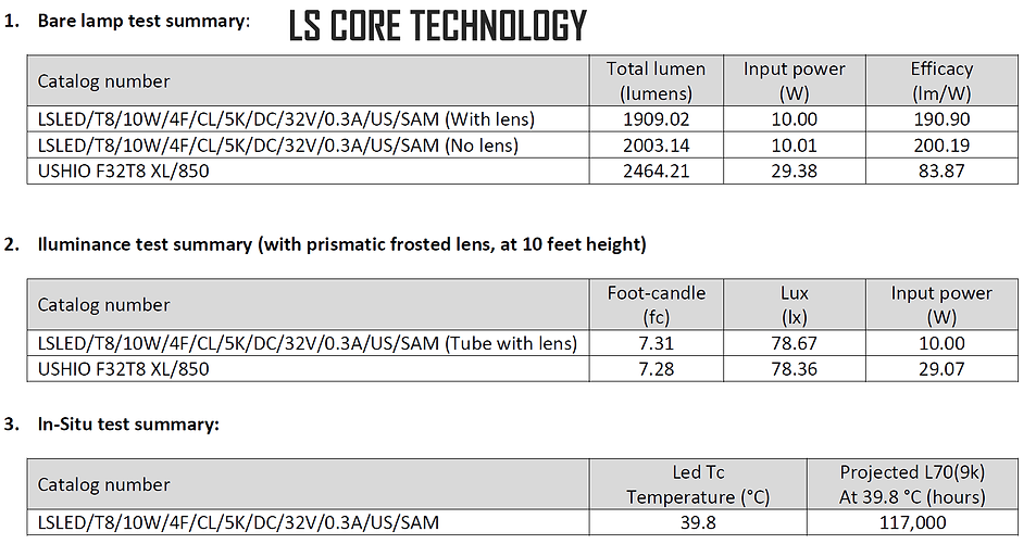 ls CORE RESULTS WITH LOGO.PNG