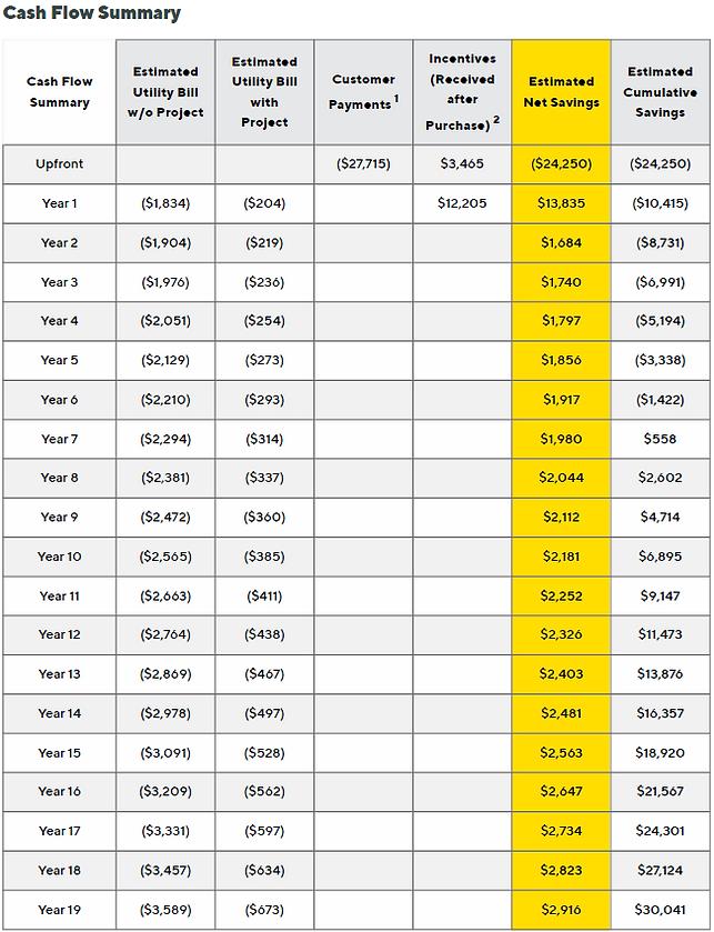 cash flow summary to go solar Buffalo NY