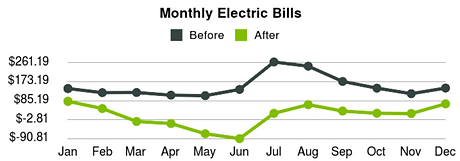before and after electric bill.PNG