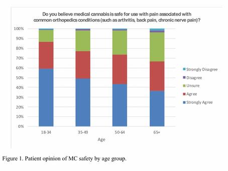 Orthopaedic Patient Perspectives on Medical Cannabis : A Survey of Over 2500 Patients