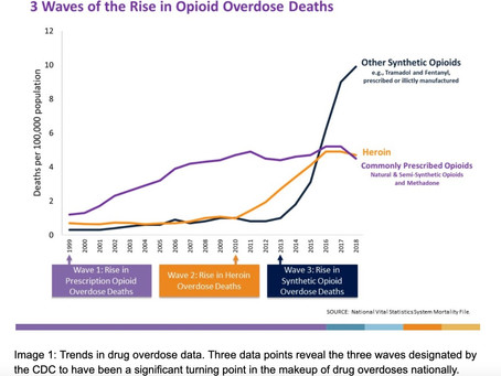 Opioid-Related Mortality – 3 Waves