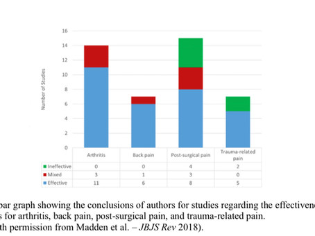 Medical Cannabis : Review of the Indication and Evidence for Postoperative Pain Management